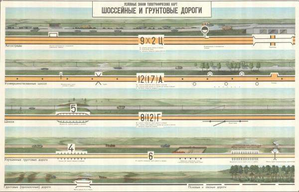 Условные знаки топографических карт - шоссейные и грунтовые дороги.jpeg